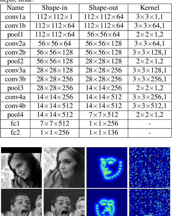 Figure 2 for Deep Alignment Network: A convolutional neural network for robust face alignment