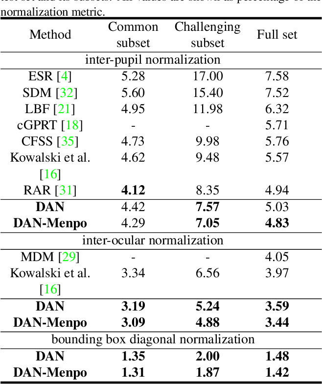 Figure 4 for Deep Alignment Network: A convolutional neural network for robust face alignment
