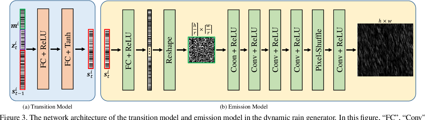 Figure 4 for Semi-Supervised Video Deraining with Dynamical Rain Generator