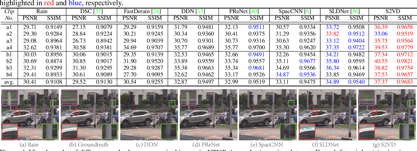 Figure 2 for Semi-Supervised Video Deraining with Dynamical Rain Generator