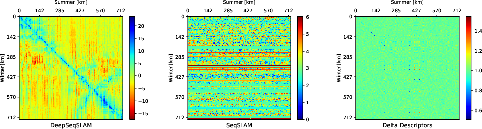 Figure 1 for DeepSeqSLAM: A Trainable CNN+RNN for Joint Global Description and Sequence-based Place Recognition