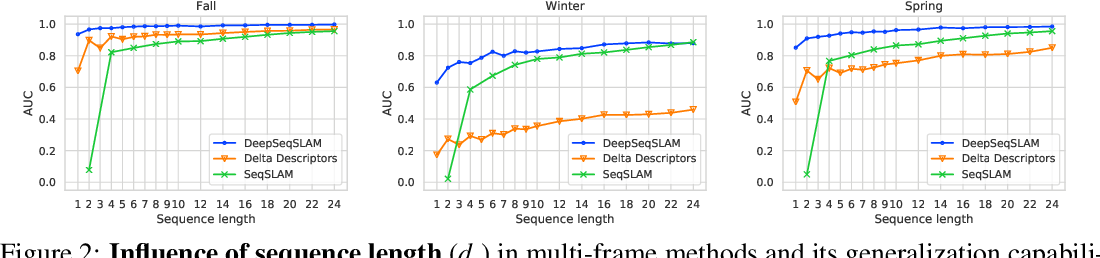 Figure 2 for DeepSeqSLAM: A Trainable CNN+RNN for Joint Global Description and Sequence-based Place Recognition