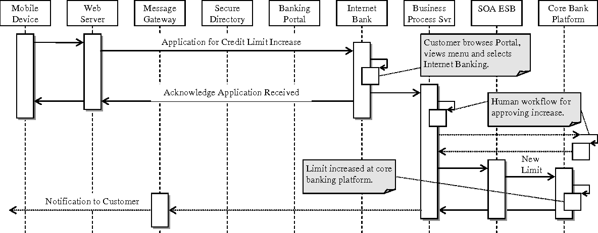 Figure 3 from A MULTI-CHANNEL SYSTEM ARCHITECTURE FOR BANKING
