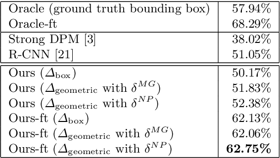 Figure 4 for Part-based R-CNNs for Fine-grained Category Detection