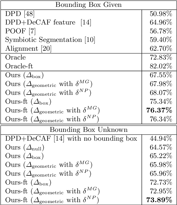 Figure 2 for Part-based R-CNNs for Fine-grained Category Detection