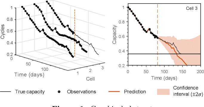 Figure 1 for Gaussian process regression for forecasting battery state of health