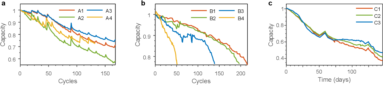 Figure 2 for Gaussian process regression for forecasting battery state of health