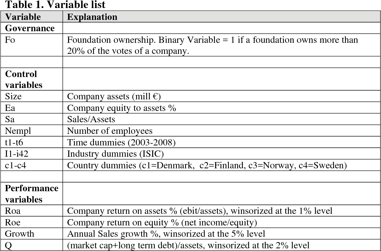 PDF] The Performance of Foundation-Owned Companies
