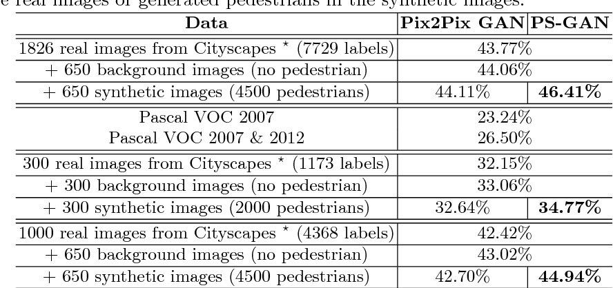 Figure 4 for Pedestrian-Synthesis-GAN: Generating Pedestrian Data in Real Scene and Beyond