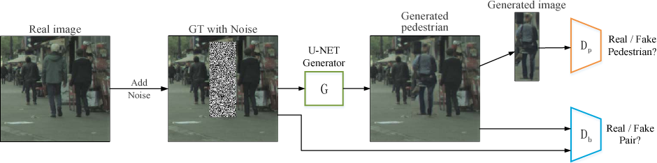 Figure 1 for Pedestrian-Synthesis-GAN: Generating Pedestrian Data in Real Scene and Beyond
