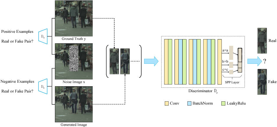Figure 3 for Pedestrian-Synthesis-GAN: Generating Pedestrian Data in Real Scene and Beyond