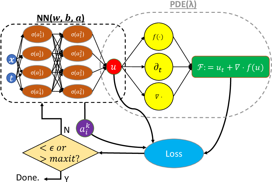 Figure 1 for Locally adaptive activation functions with slope recovery term for deep and physics-informed neural networks