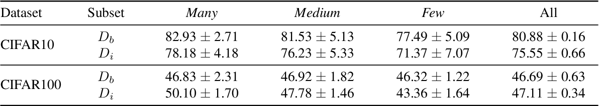 Figure 2 for Self-Damaging Contrastive Learning