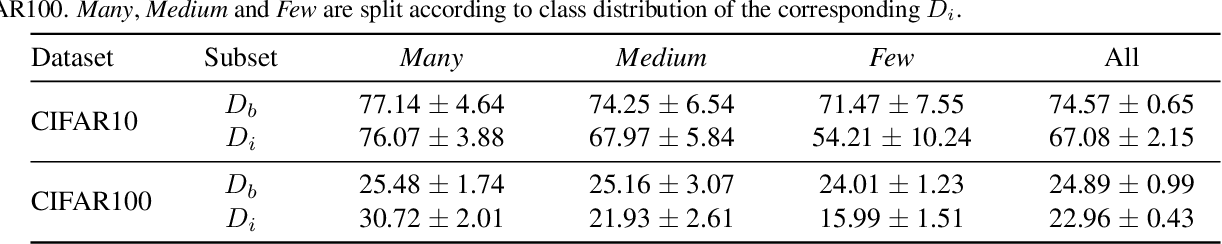 Figure 3 for Self-Damaging Contrastive Learning