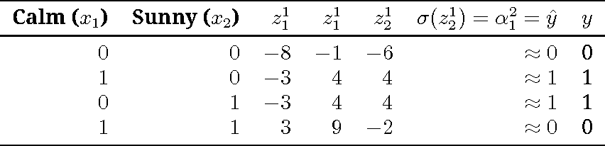 table 2.4