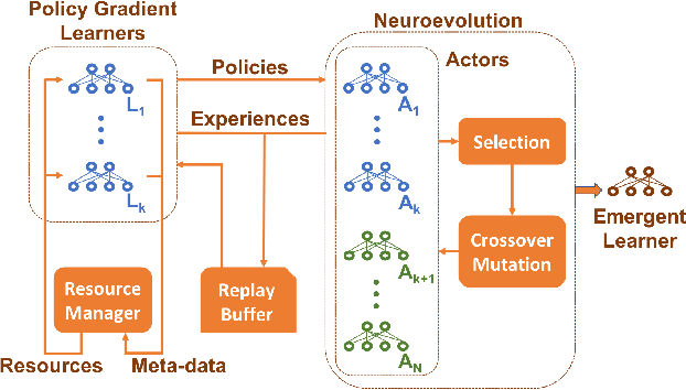 Figure 1 for Collaborative Evolutionary Reinforcement Learning