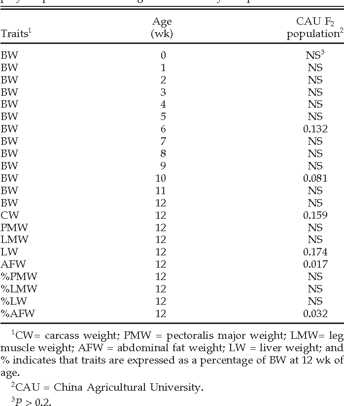 Table 1. Effects (P-value) of liver fatty acid-binding protein (L-FABP) polymorphisms on chicken growth and body composition traits