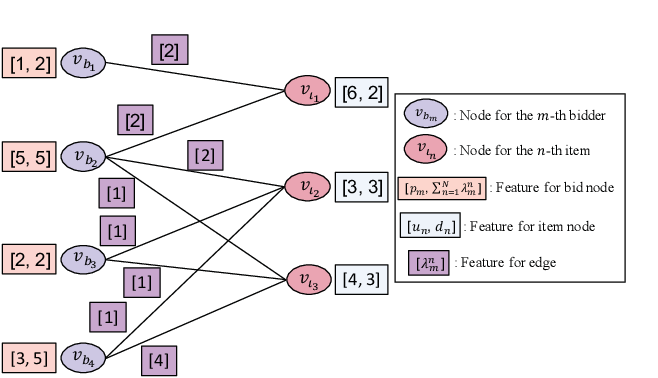 Figure 1 for A Fast Graph Neural Network-Based Method for Winner Determination in Multi-Unit Combinatorial Auctions