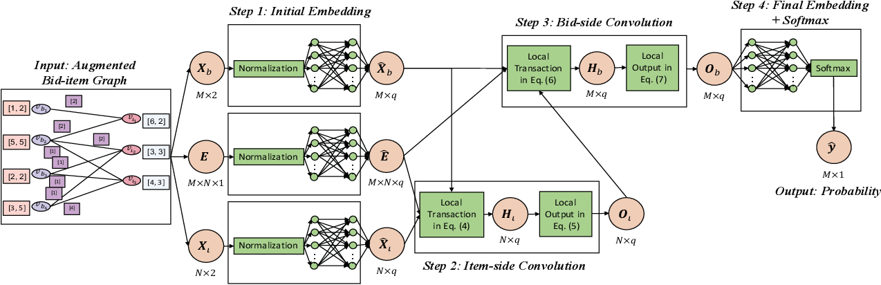 Figure 3 for A Fast Graph Neural Network-Based Method for Winner Determination in Multi-Unit Combinatorial Auctions