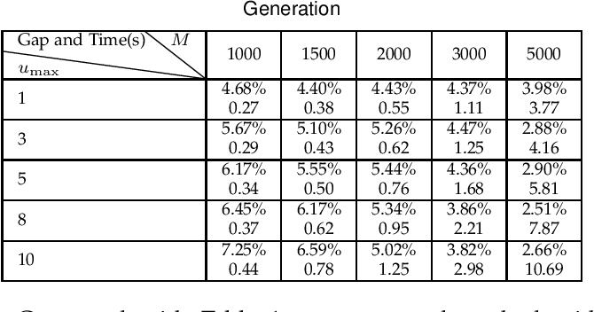 Figure 4 for A Fast Graph Neural Network-Based Method for Winner Determination in Multi-Unit Combinatorial Auctions