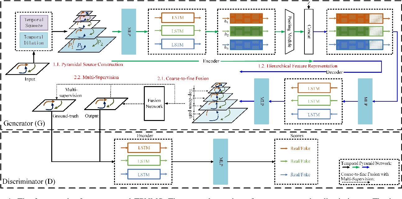 Figure 1 for Temporal Pyramid Network for Pedestrian Trajectory Prediction with Multi-Supervision
