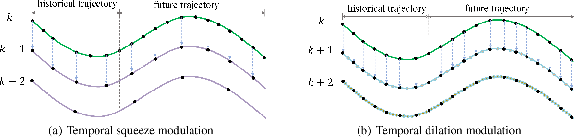 Figure 3 for Temporal Pyramid Network for Pedestrian Trajectory Prediction with Multi-Supervision