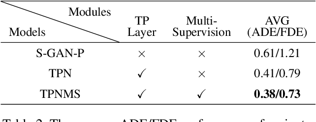 Figure 4 for Temporal Pyramid Network for Pedestrian Trajectory Prediction with Multi-Supervision