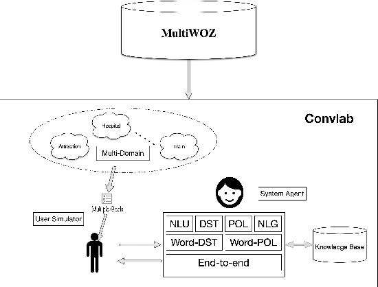 Figure 1 for Hierarchical Context Enhanced Multi-Domain Dialogue System for Multi-domain Task Completion