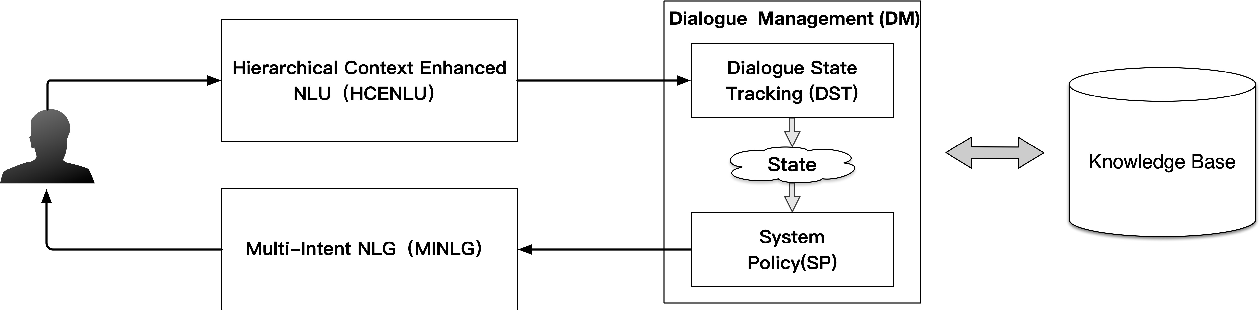 Figure 3 for Hierarchical Context Enhanced Multi-Domain Dialogue System for Multi-domain Task Completion