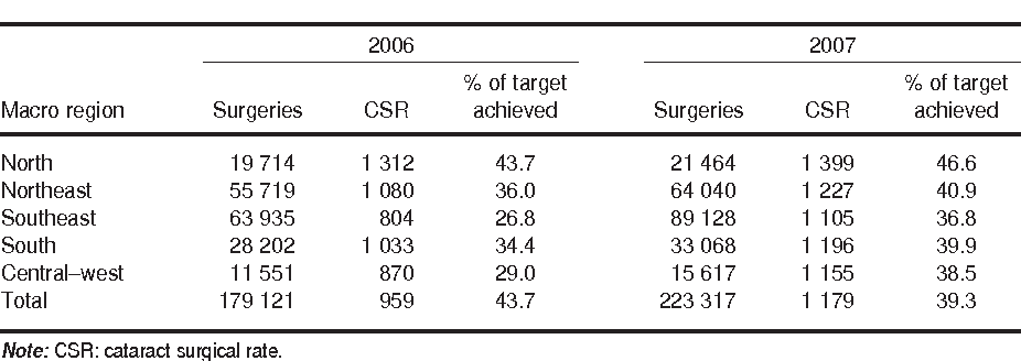 TABLE 1. Cataract surgeries performed by the Brazilian Unified Health System, cataract surgical rate per million population per year, and proportion of target achieved, Brazil and macro regions, 2006 and 2007