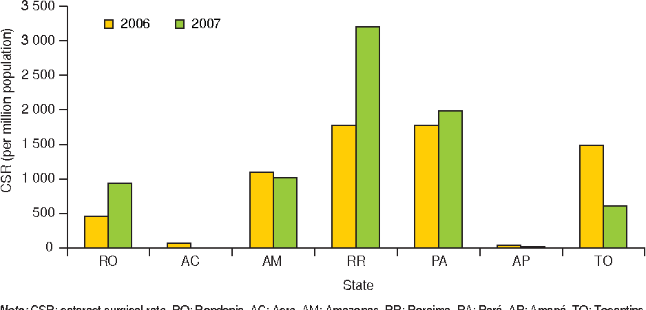 FIGURE 2. Cataract surgical rate per state, north region, Brazil, 2006 and 2007