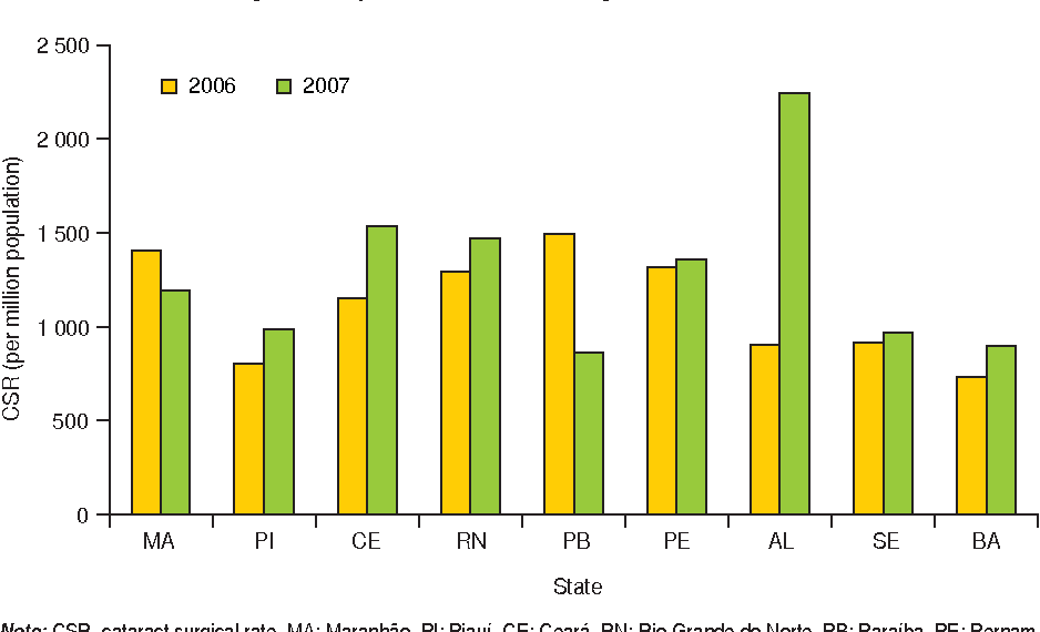 FIGURE 3. Cataract surgical rate per state, northeast region, Brazil, 2006 and 2007