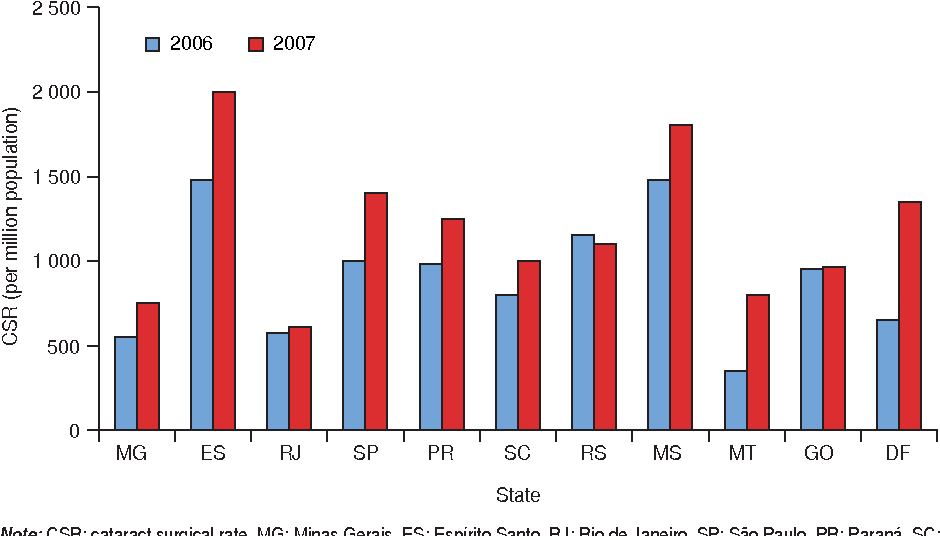 FIGURE 4. Cataract surgical rate per state, southeast, south, and central–west regions, Brazil, 2006 and 2007
