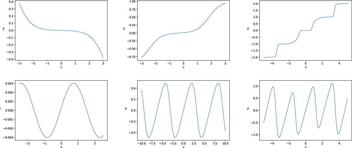 Figure 3 for Riemann-Theta Boltzmann Machine