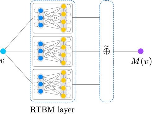 Figure 4 for Riemann-Theta Boltzmann Machine