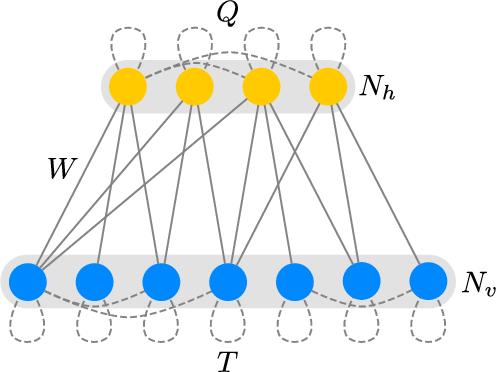 Figure 1 for Riemann-Theta Boltzmann Machine