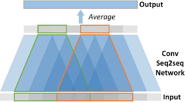 Figure 1 for Convolutional Sequence to Sequence Non-intrusive Load Monitoring