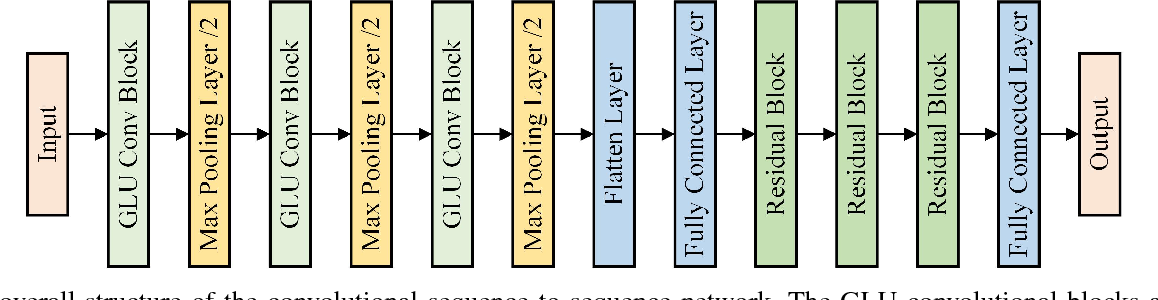 Figure 2 for Convolutional Sequence to Sequence Non-intrusive Load Monitoring