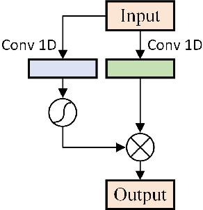 Figure 3 for Convolutional Sequence to Sequence Non-intrusive Load Monitoring