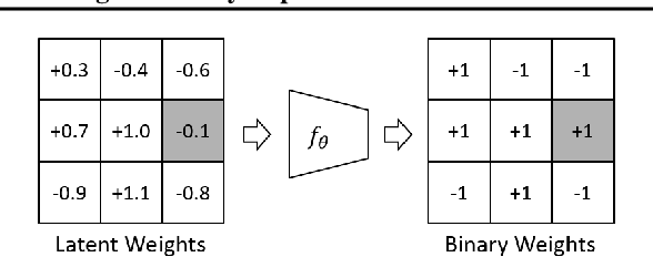 Figure 3 for Training Binary Neural Networks through Learning with Noisy Supervision