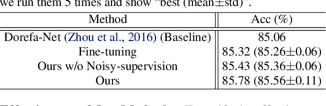 Figure 2 for Training Binary Neural Networks through Learning with Noisy Supervision