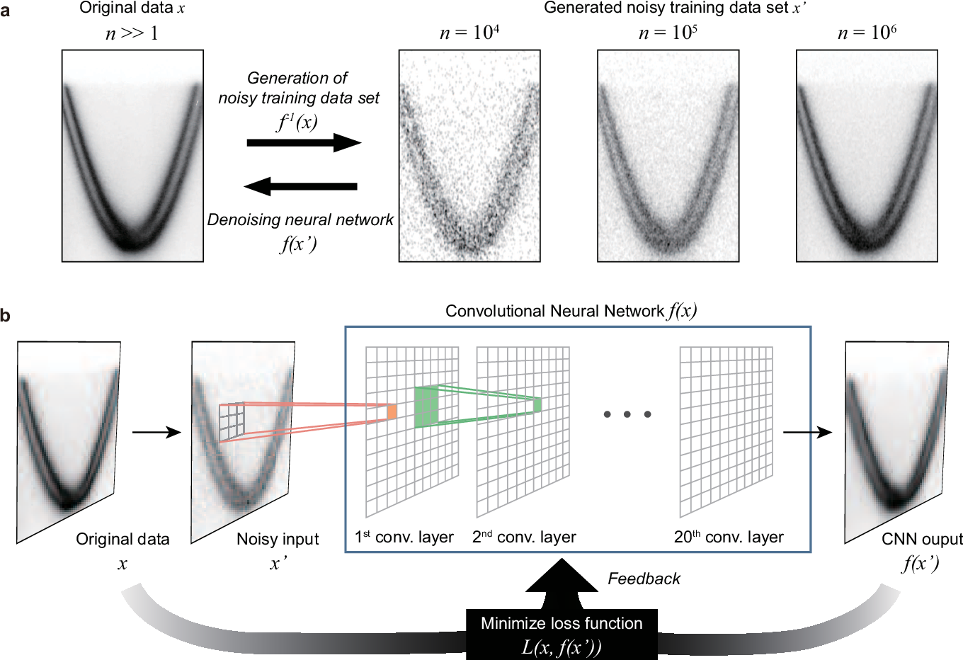 Figure 1 for Deep learning-based statistical noise reduction for multidimensional spectral data