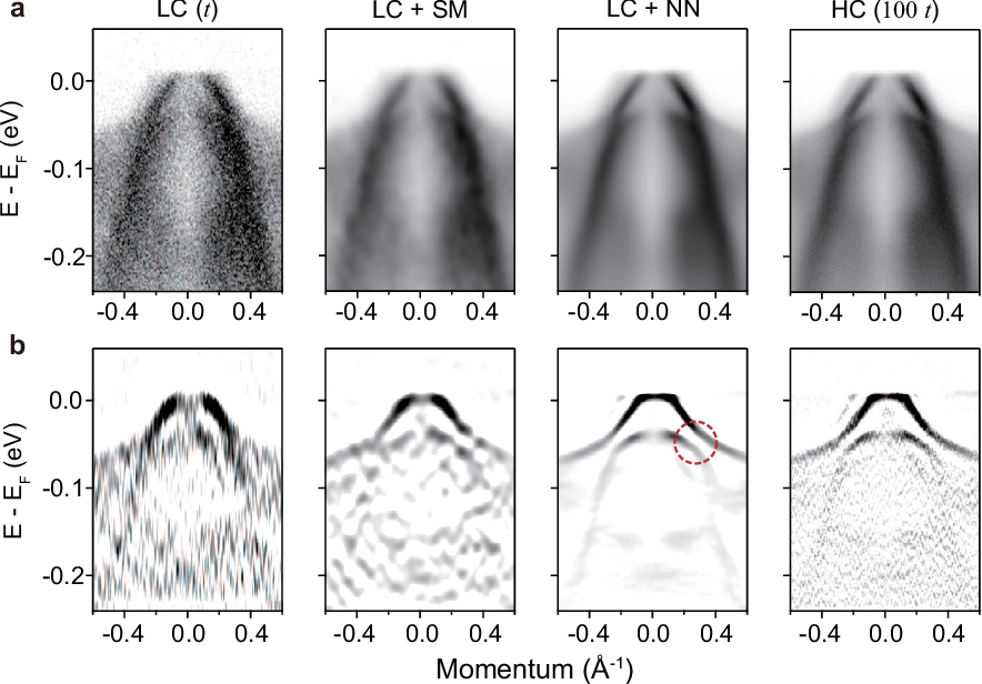 Figure 2 for Deep learning-based statistical noise reduction for multidimensional spectral data