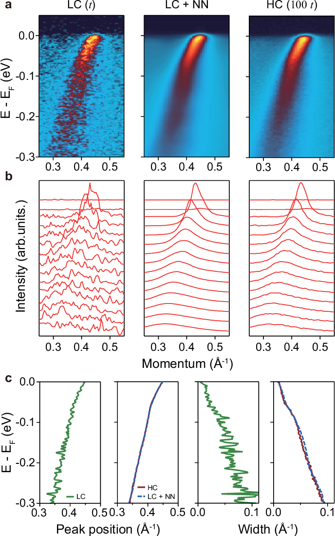 Figure 3 for Deep learning-based statistical noise reduction for multidimensional spectral data