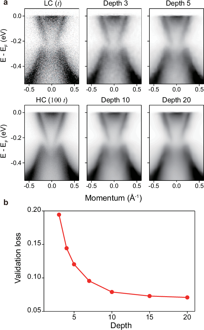 Figure 4 for Deep learning-based statistical noise reduction for multidimensional spectral data