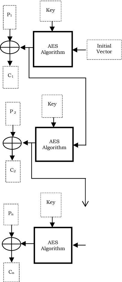 Figure 2 from Satellite image encryption method based on AES