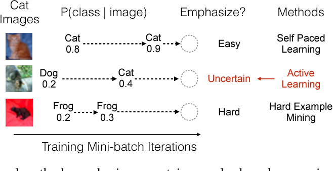 Figure 1 for Active Bias: Training More Accurate Neural Networks by Emphasizing High Variance Samples