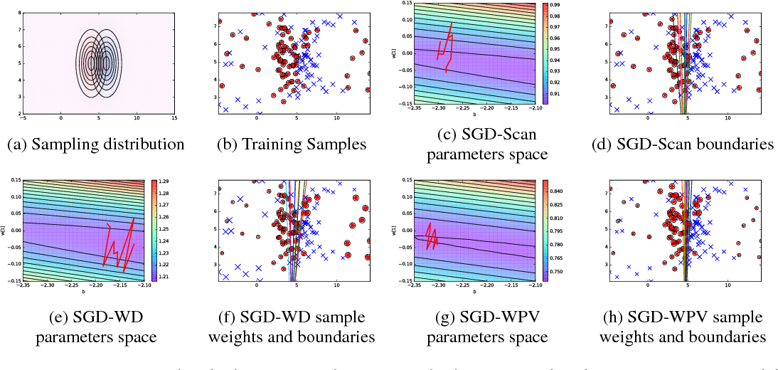 Figure 3 for Active Bias: Training More Accurate Neural Networks by Emphasizing High Variance Samples
