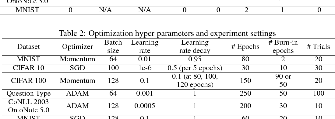 Figure 4 for Active Bias: Training More Accurate Neural Networks by Emphasizing High Variance Samples