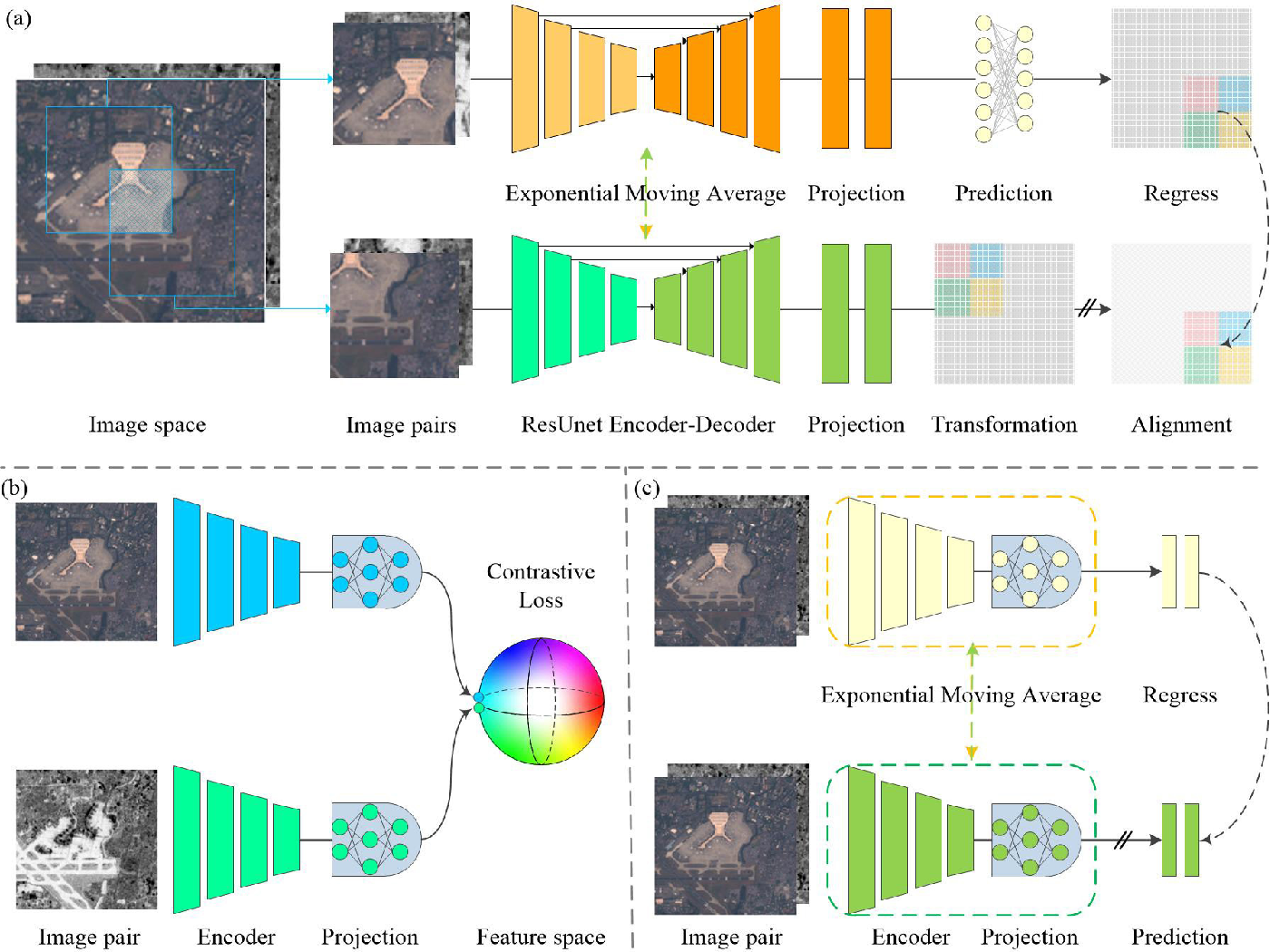 Figure 1 for Shift Equivariance for Pixel-based Self-supervised SAR-optical Feature Fusion